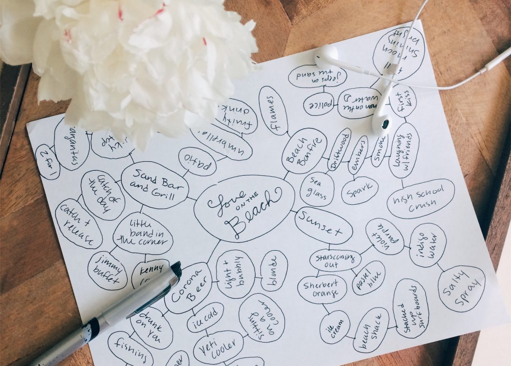 Songwriting tips: use a mind map to explore new song ideas. | SongFancy