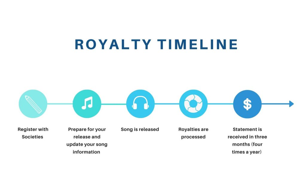 When do I get paid my royalties? | From SongFancy.com